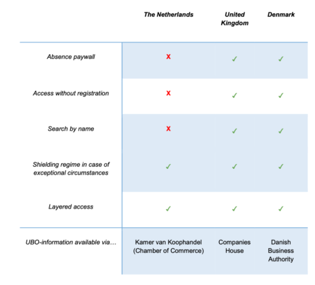 Comparing the openness of the UBO registries between UK, NL and Denmark